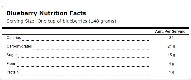 Blueberry-facts