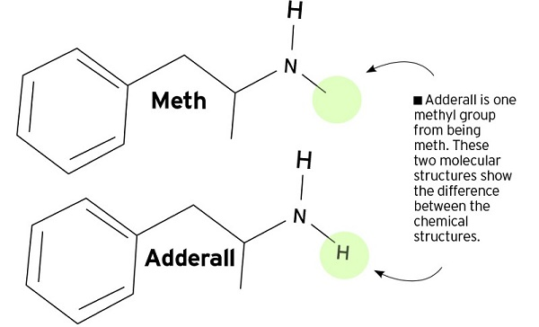 Meth-or-Adderall