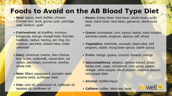 These foods may cause bad reactions in people with AB blood type.