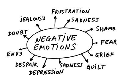 How Negative Emotions Affect Your Health - BeWellBuzz