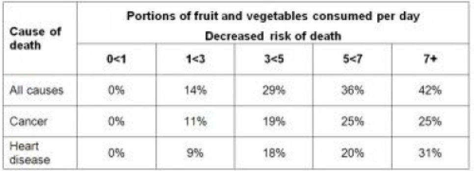 Higher Fruit and Vegetable Consumption Linked To Lower Risk of Death