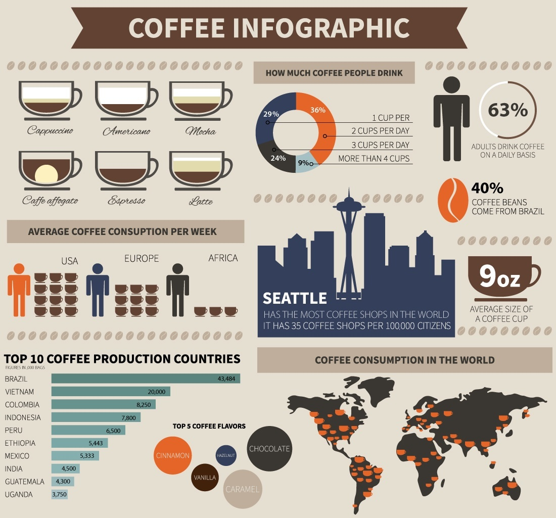 Coffee_Infographic