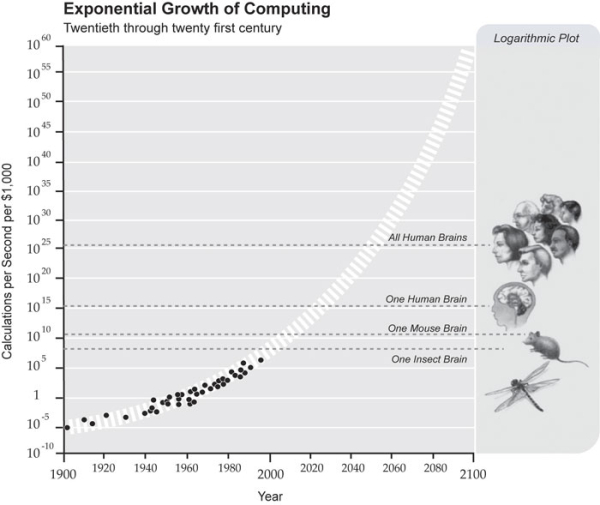 Image from Ray Kurzweil's book The Singularity is Near - When Humans Transcend Biology