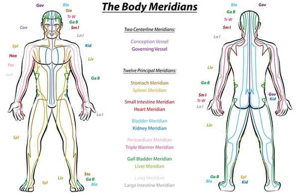 Healing traditions all spoke of energy channels, sen, meridians or nadis.