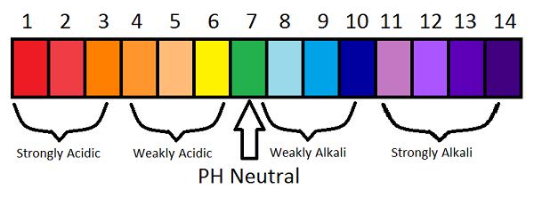 pHneutral