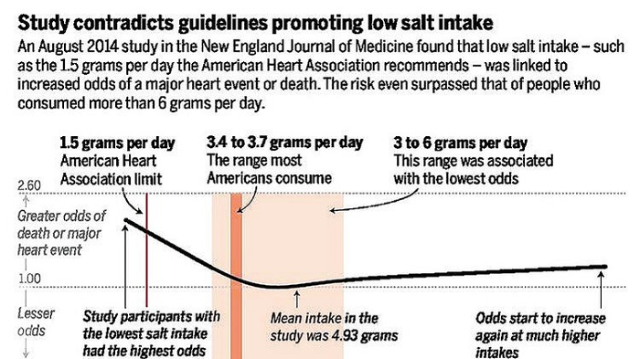 Dietary Advice for Sodium: Contradicted