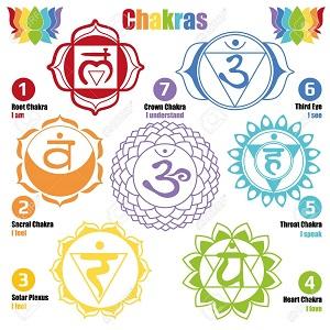 Une compréhension plus profonde des sept chakras &quot;width =&quot; 300 &quot;height =&quot; 300 &quot;/&gt; Le chakra racine, le Muladhara, ou premier chakra, est enraciné à la base même de notre colonne vertébrale. Il vit près des trois premières vertèbres du plexus pelvien. Sa fréquence de couleur est rouge vif et typiquement elle est représentée par un triangle pointant vers le bas ou un cône.</span></p><p><span style=