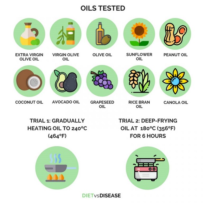 10 of the most popular cooking oils were analyzed in an Australian oil specialist laboratory.