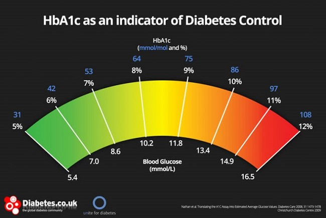 A diagnosis of prediabetes is made if your HbA1c level ranges from 6.0% to 6.4%